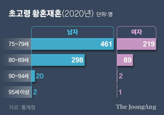 초고령 황혼재혼(2020년). 그래픽=신재민 기자 shin.jaemin@joongang.co.kr