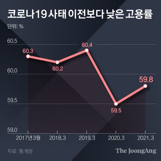 코로나19 사태 이전보다 낮은 고용률. 그래픽=김영희 02@joongang.co.kr
