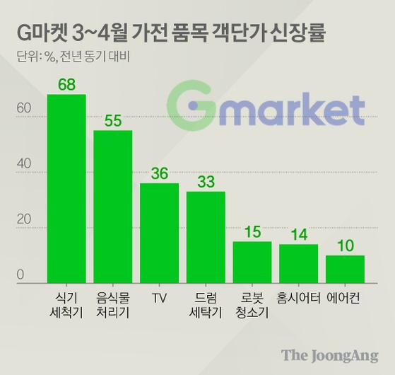 G마켓 3~4월 가전 품목 객단가 신장률. 그래픽=김현서 kim.hyeonseo12@joongang.co.kr