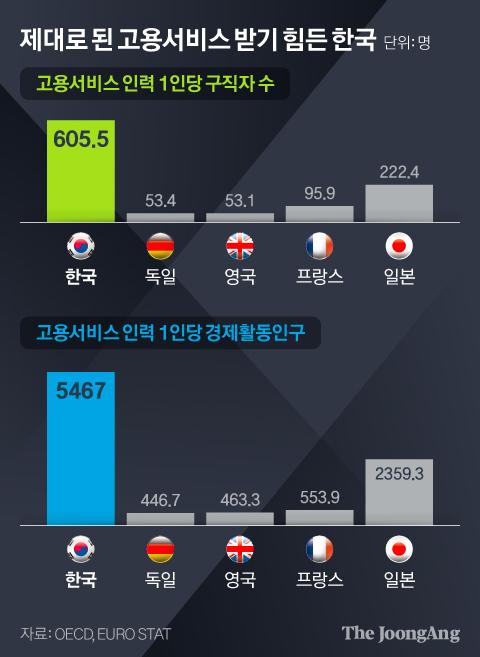 제대로 된 고용서비스 받기 힘든 한국. 그래픽=김현서 kim.hyeonseo12@joongang.co.kr