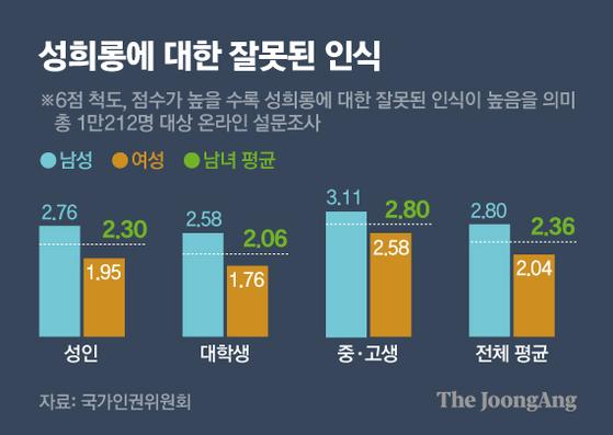성희롱에 대한 잘못된 인식. 그래픽=김영옥 기자 yesok@joongang.co.kr