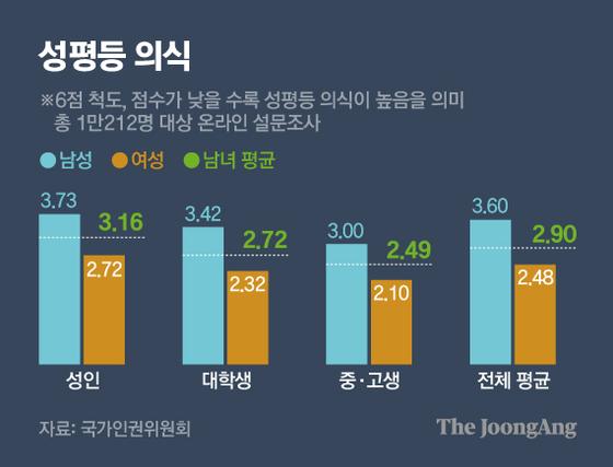 성평등 의식. 그래픽=김영옥 기자 yesok@joongang.co.kr