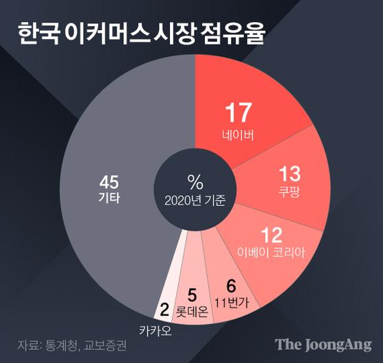 한국 이커머스 시장 점유율. 그래픽=김영희 02@joongang.co.kr