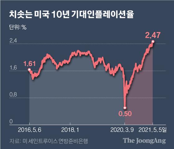 치솟는 미국 10년 기대인플레이션율. 그래픽=신재민 기자 shin.jaemin@joongang.co.kr