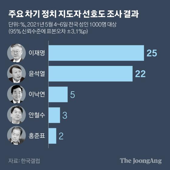 주요 차기 정치 지도자 선호도 조사 결과. 그래픽=김현서 kim.hyeonseo12@joongang.co.kr