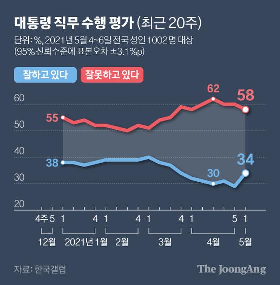 대통령 직무 수행 평가 (최근 20주). 그래픽=김현서 kim.hyeonseo12@joongang.co.kr