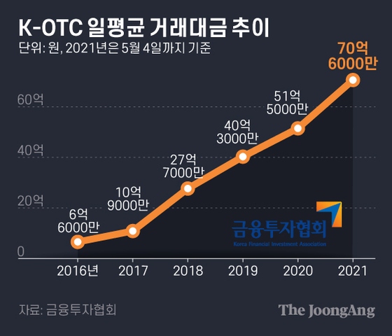K-OTC 일평균 거래대금 추이. 그래픽=김은교 kim.eungyo@joongang.co.kr