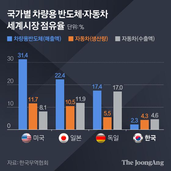 국가별 차량용 반도체·자동차 세계시장 점유율. 그래픽=김현서 kim.hyeonseo12@joongang.co.kr