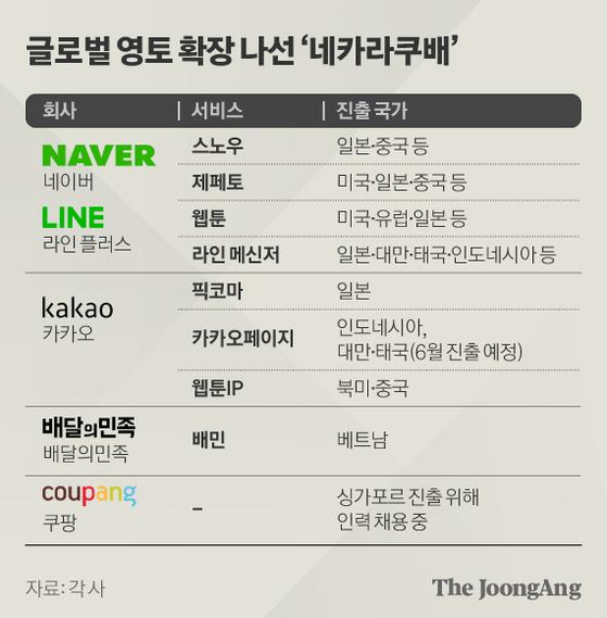 글로벌 영토 확장 나선 '네카라쿠배'. 그래픽=김현서 kim.hyeonseo12@joongang.co.kr