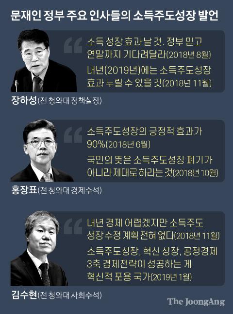 문재인 정부 주요 인사들의 소득주도성장 발언. 그래픽=박경민 기자 minn@joongang.co.kr