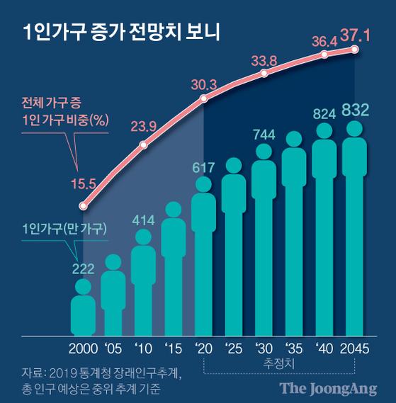 1인가구 증가 전망치 보니. 그래픽=신재민 기자 shin.jaemin@joongang.co.kr