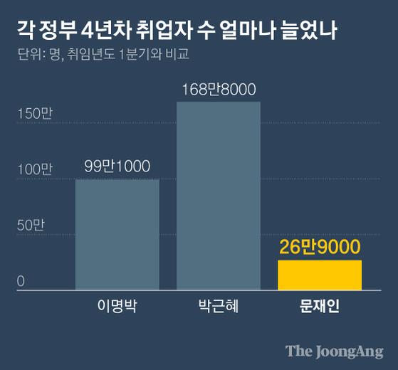 각 정부 4년차 취업자 수 얼마나 늘었나. 그래픽=김현서 kim.hyeonseo12@joongang.co.kr
