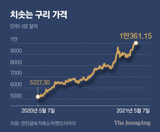 치솟는 구리 가격. 그래픽=김영옥 기자 yesok@joongang.co.kr