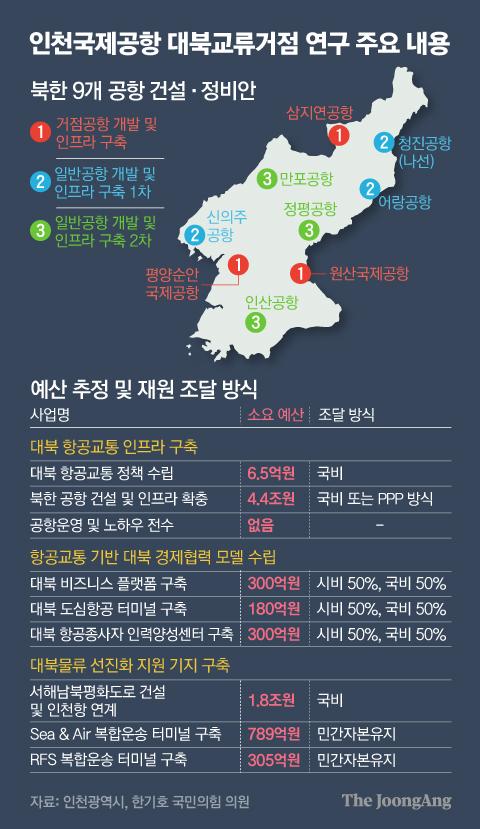 인천국제공항 대북교류거점 연구 주요 내용. 그래픽=김영옥 기자 yesok@joongang.co.kr