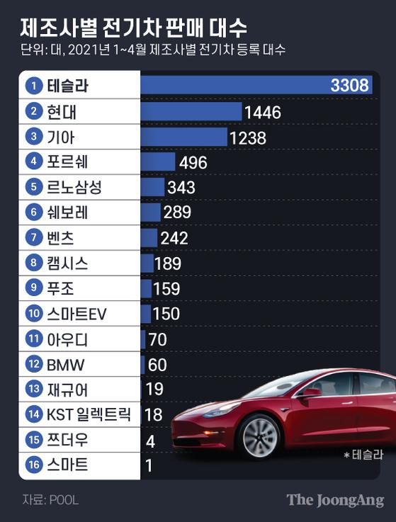 제조사별 전기차 판매 대수. 그래픽=김은교 kim.eungyo@joongang.co.kr