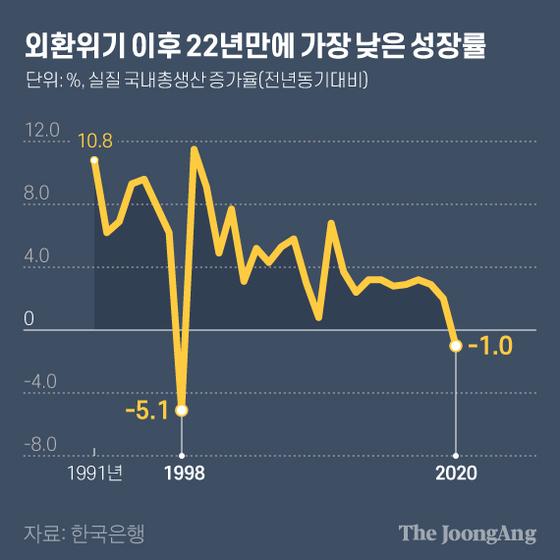 외환위기 이후 22년만에 가장 낮은 성장률. 그래픽=김현서 kim.hyeonseo12@joongang.co.kr
