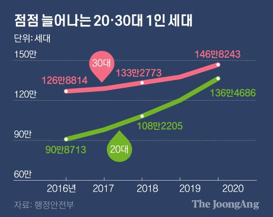 점점 늘어나는 20·30대 1인 세대. 그래픽=김영옥 기자 yesok@joongang.co.kr