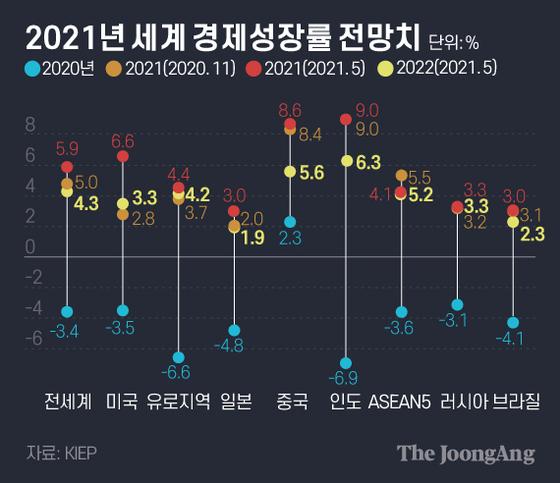 2021년 세계 경제성장률 전망치.그래픽=김은교 kim.eungyo@joongang.co.kr