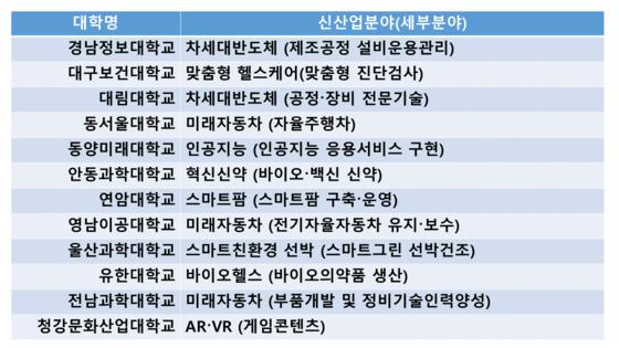 신산업 분야 특화 선도전문대학으로 선정된 12개교