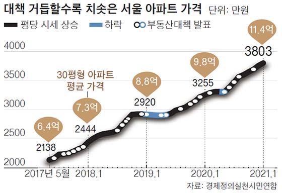 대책 거듭할수록 치솟은 서울 아파트 가격