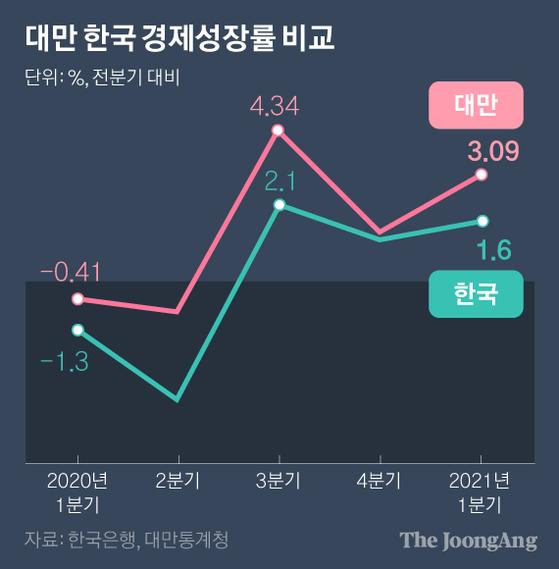 대만 한국 경제성장률 비교. 그래픽=박경민 기자 minn@joongang.co.kr