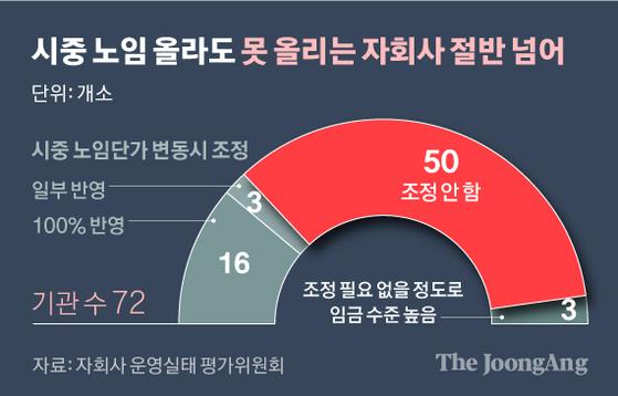 시중 노임 올라도 못 올리는 자회사 절반 넘어. 그래픽=신재민 기자 shin.jaemin@joongang.co.kr