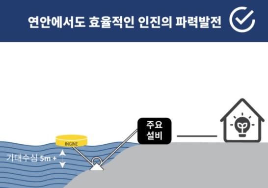SK이노베이션이 발굴한 벤처 기업 인진의 파력 발전 방식. [사진 인진]