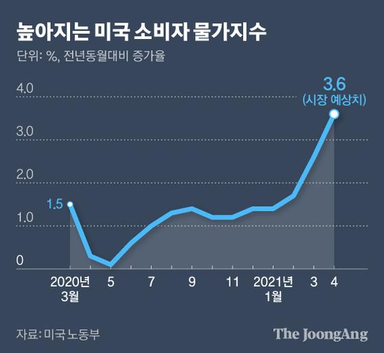 높아지는 미국 소비자 물가지수. 그래픽=김현서 kim.hyeonseo12@joongang.co.kr