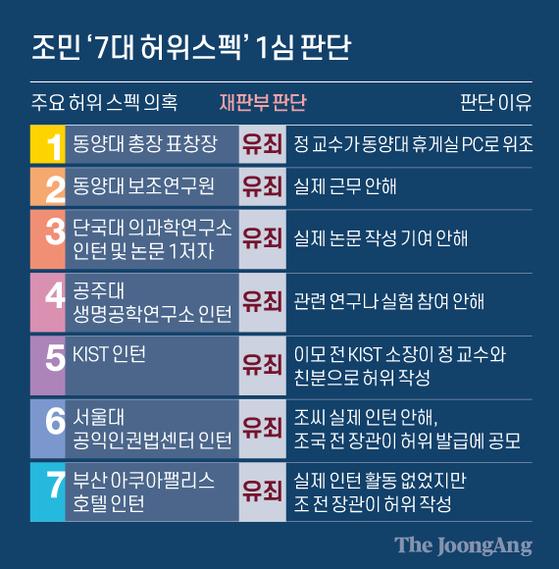 조민 '7대 허위스펙' 1심 판단. 그래픽=신재민 기자 shin.jaemin@joongang.co.kr