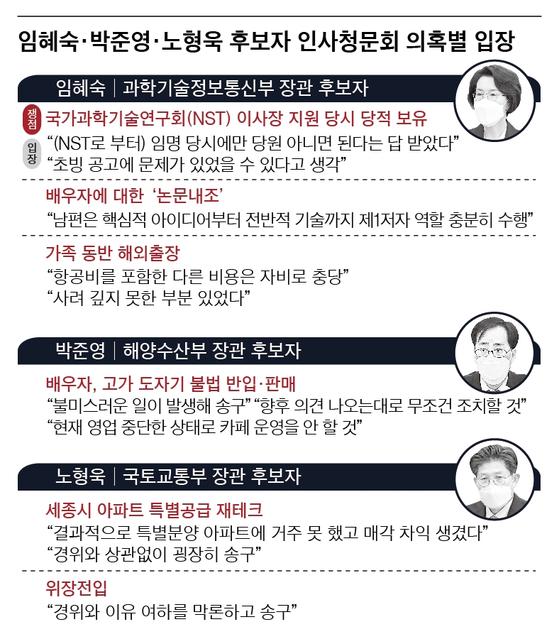 임혜숙 박준영 노형욱 후보자 인사청문회 의혹별 입장