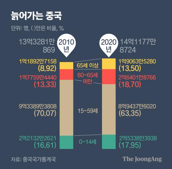 늙어가는 중국. 그래픽=김영옥 기자 yesok@joongang.co.kr