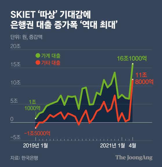 SKIET '따상' 기대감에 은행권 대출 증가폭 '역대 최대'. 그래픽=김영옥 기자 yesok@joongang.co.kr