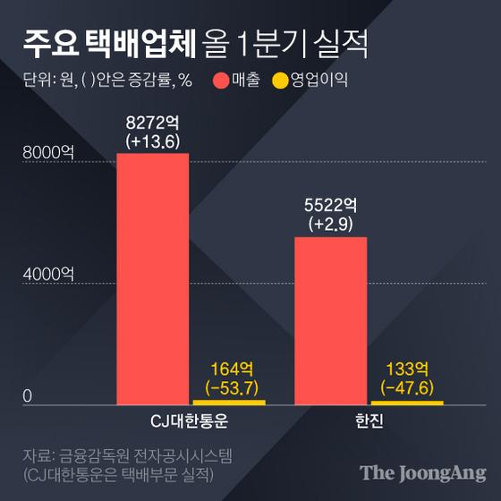 주요 택배업체 올 1분기 실적. 그래픽=김영희 02@joongang.co.kr