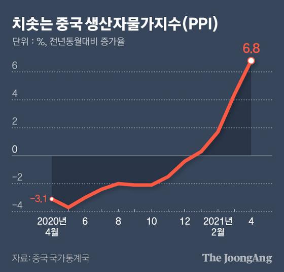 치솟는 중국 생산자물가지수(PPI). 그래픽=김현서 kim.hyeonseo12@joongang.co.kr