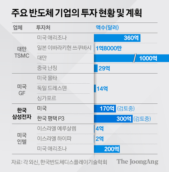 주요 반도체 기업 투자계획. 그래픽=김경진 기자 capkim@joongang.co.kr