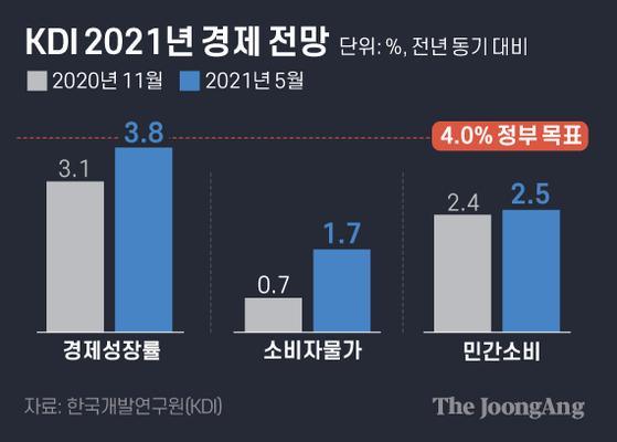 KDI 2021년 경제전망. 그래픽=김은교 kim.eungyo@joongang.co.kr
