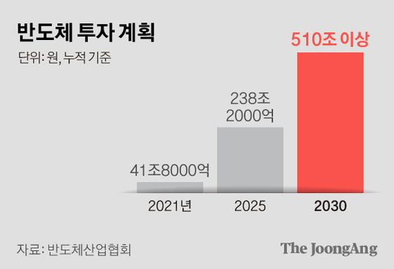 반도체 투자 계획. 그래픽=김현서 kim.hyeonseo12@joongang.co.kr