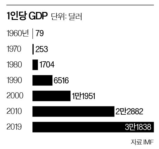 1인당 GDP