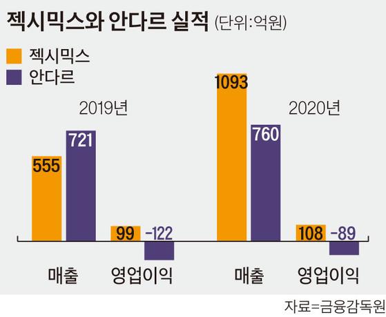 2019~2020년 젝시믹스와 안다르의 실적 비교.
