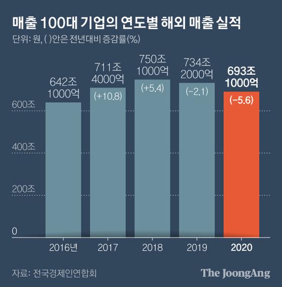 매출 100대 기업의 연도별 해외 매출 실적. 그래픽=김현서 kim.hyeonseo12@joongang.co.kr