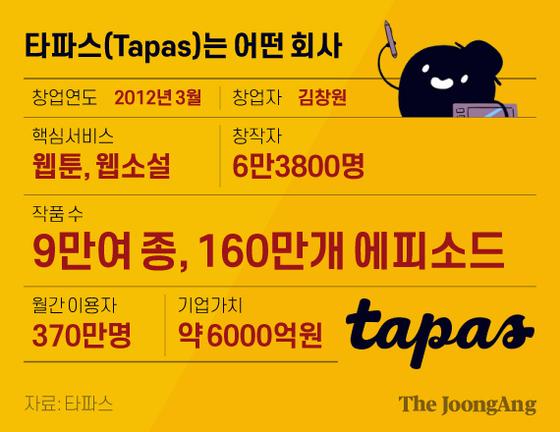 타파스(Tapas)는 어떤 회사. 그래픽=김현서 kim.hyeonseo12@joongang.co.kr