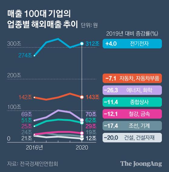 매출 100대 기업의 업종별 해외매출 추이. 그래픽=김현서 kim.hyeonseo12@joongang.co.kr
