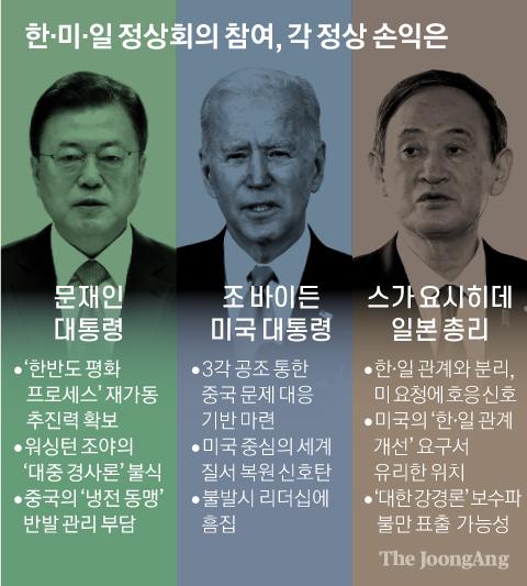 한·미·일 정상회의 참여, 각 정상 손익은. 그래픽=박경민 기자 minn@joongang.co.kr
