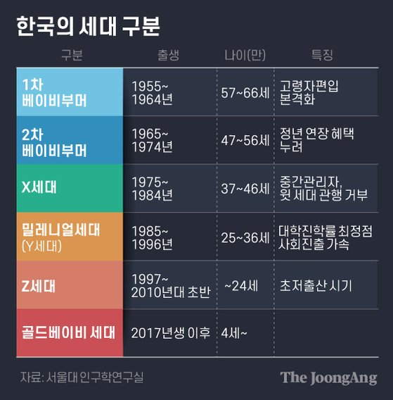 한국의 세대 구분. 그래픽=김은교 kim.eungyo@joongang.co.kr