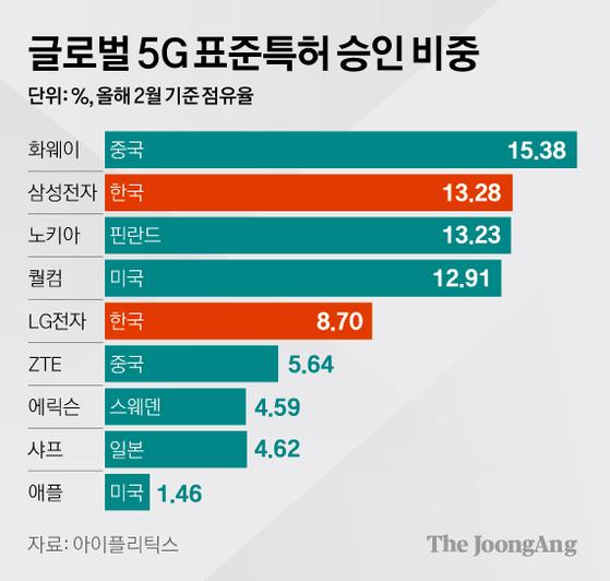 글로벌 5G 표준특허 승인 비중. 그래픽=김영옥 기자 yesok@joongang.co.kr