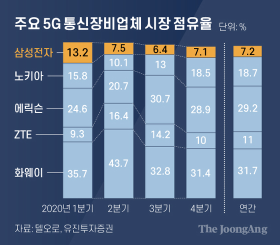 주요 5G 통신장비업체 시장 점유율. 그래픽=차준홍 기자 cha.junhong@joongang.co.kr