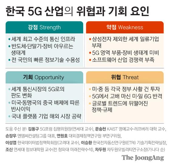 한국 5G 산업의 위협과 기회 요인. 그래픽=김영희 02@joongang.co.kr