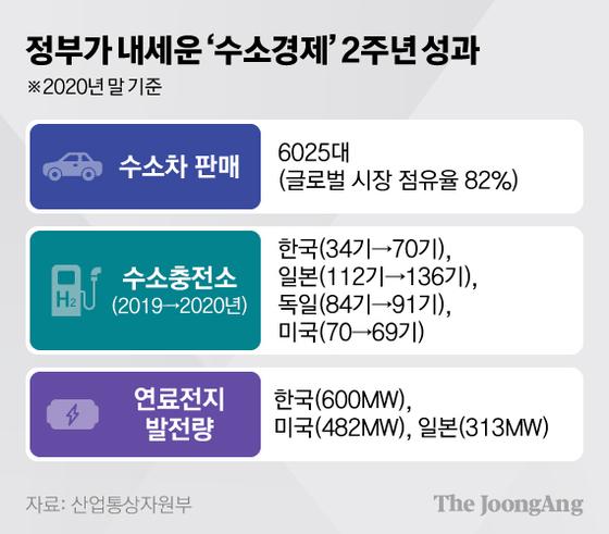 정부가 내세운 '수소경제' 2주년 성과. 그래픽=김현서 kim.hyeonseo12@joongang.co.kr
