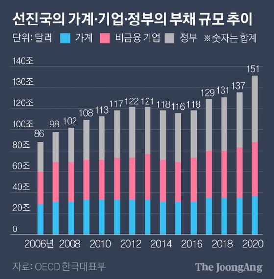 선진국의 가계·기업·정부의 부채 규모 추이. 그래픽=박경민 기자 minn@joongang.co.kr