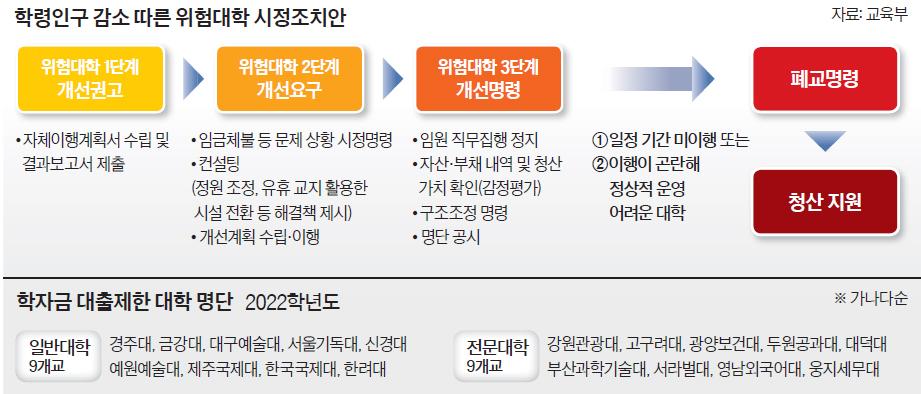 학령인구 감소 따른 위험대학 시정조치안